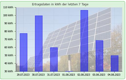 """https://chart.stadtwerke-luenen.de/chart.php?period=month&pvid=33"""""""